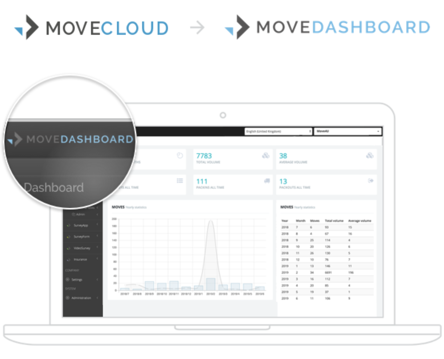 Movecloud movedashboard