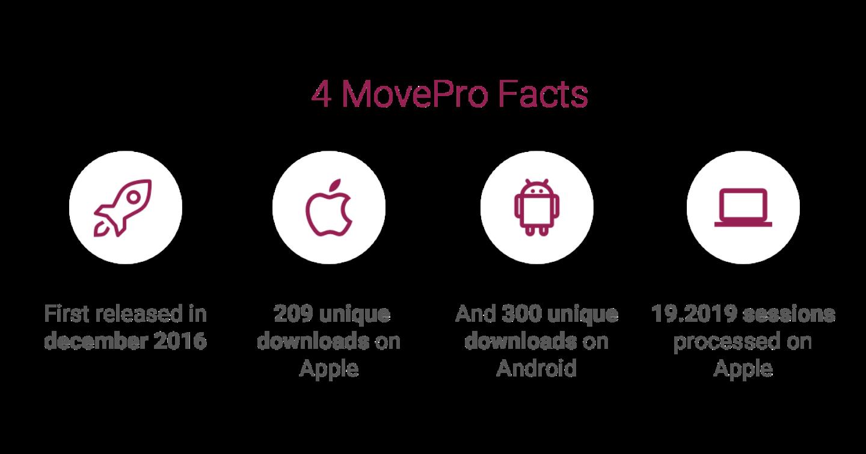 Movepro factsx2